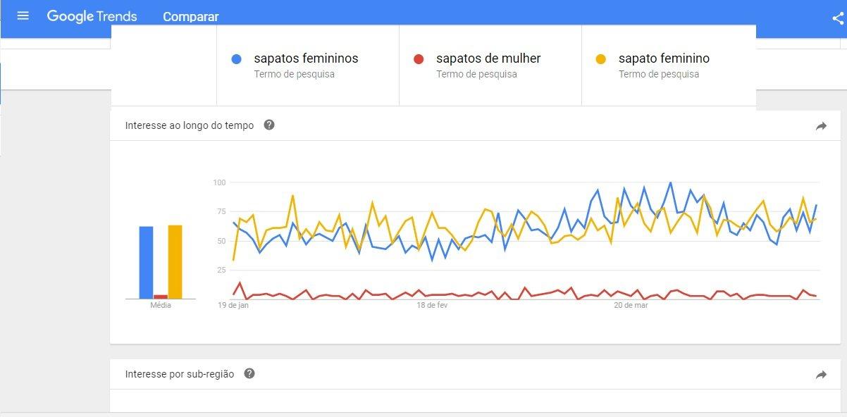projeto de SEO On page - tendências de busca no Brasil da palavra chave: sapatos femininos