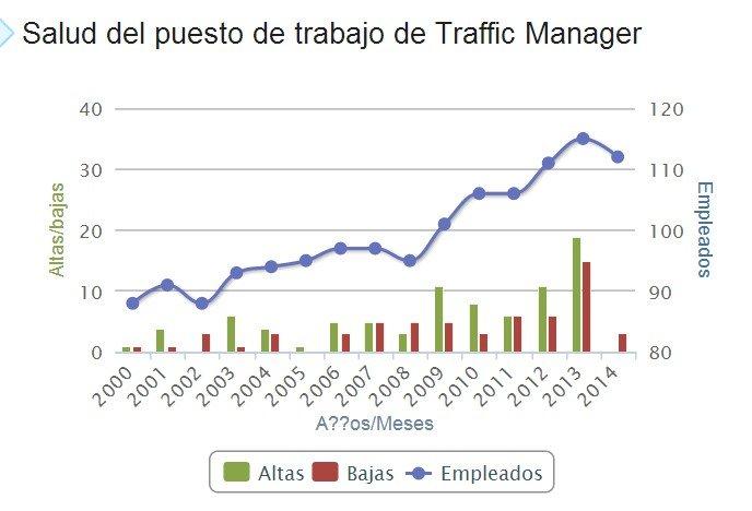 saúde no lugar de trabalho para um Traffic Manager