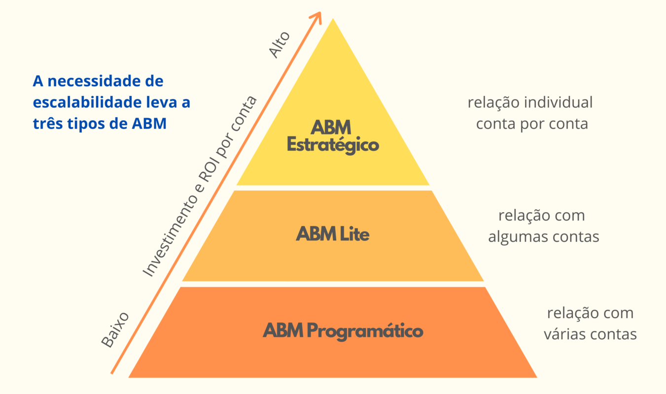 pirâmide do account based marketing