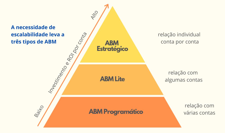 pirâmide do account based marketing