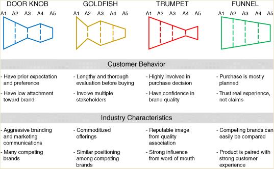 Arquétipos da jornada do cliente