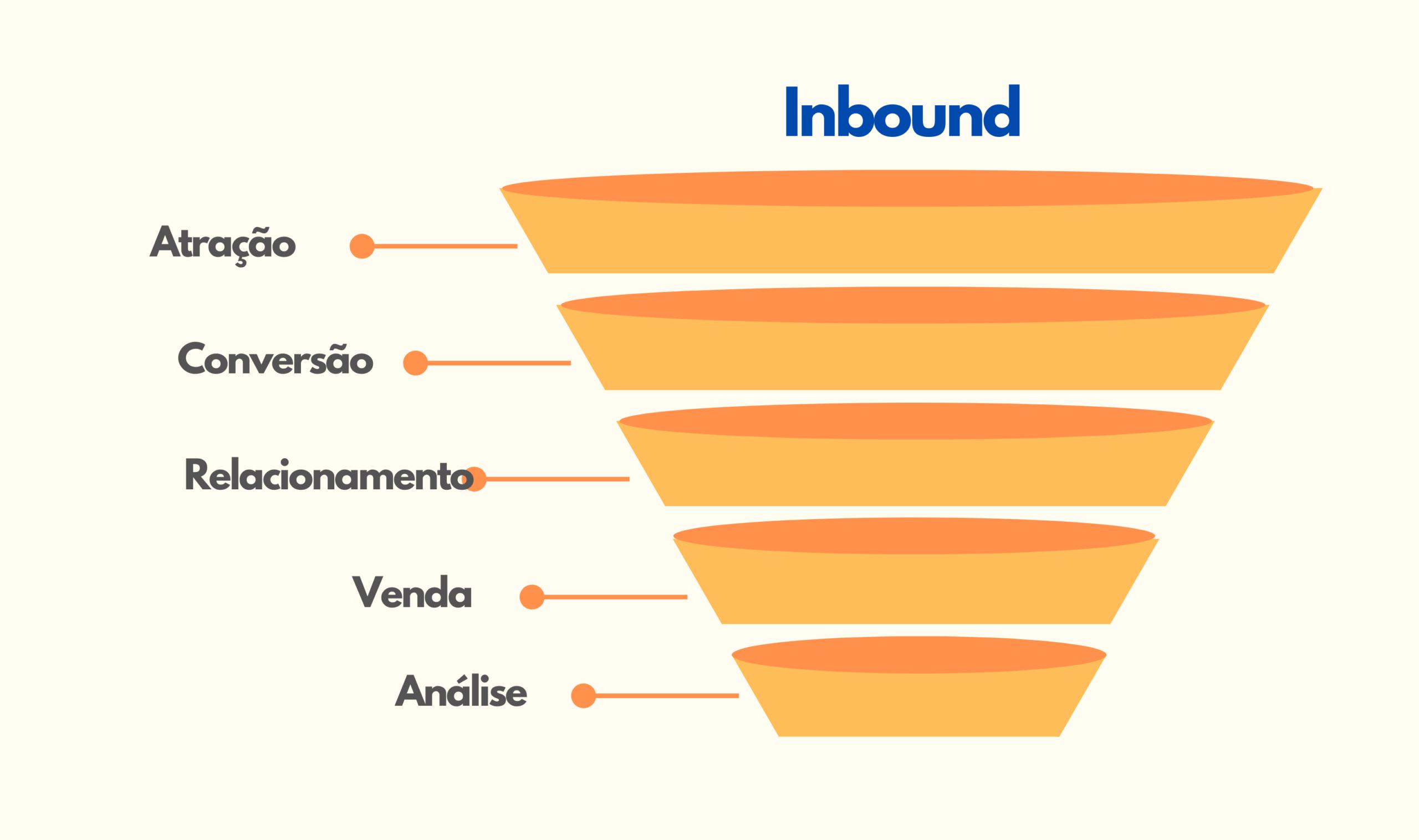fases do Inbound Marketing