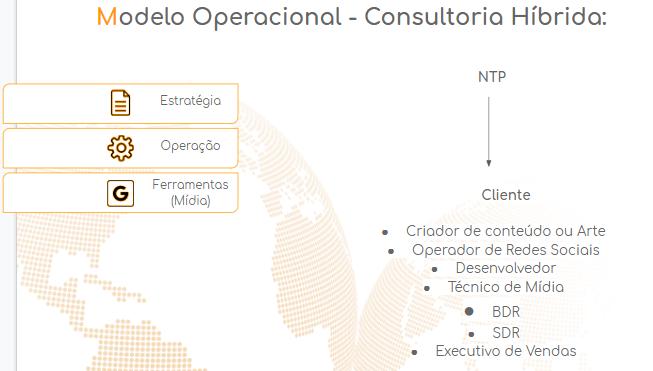 modelo operacional de marketing digital- consultoria híbrida