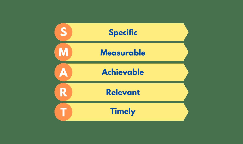 Objetivo SMART