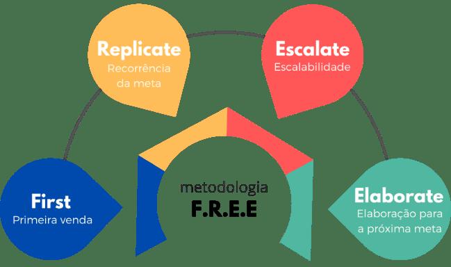 Metodologia F.R.E.E
