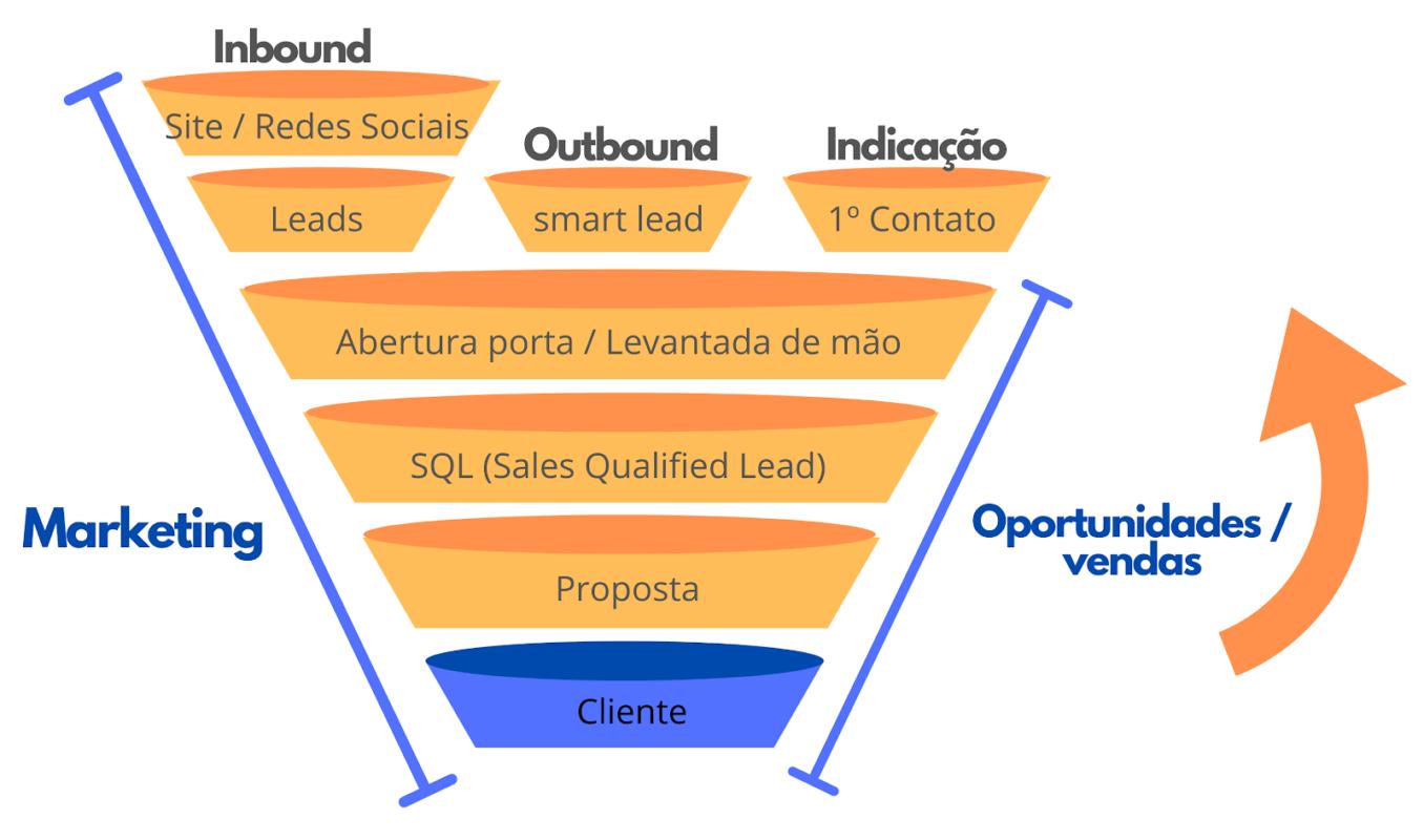 funil de marketing e funil de vendas integrados
