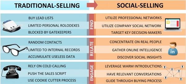 tradicional social selling