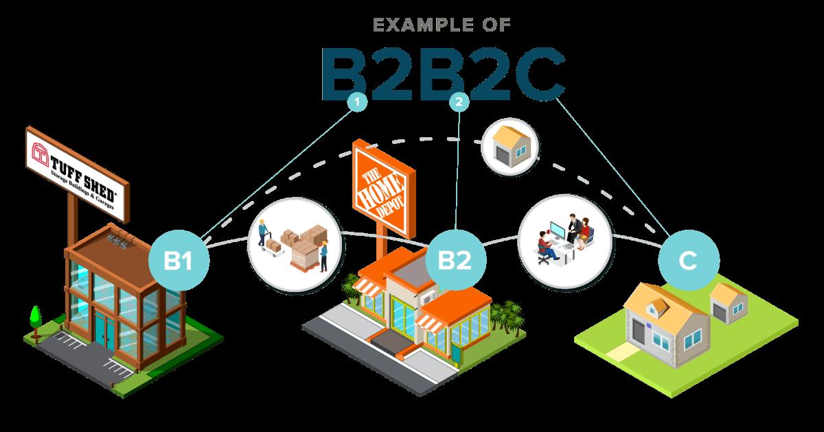 Marketing digital para o mercado B2B2C