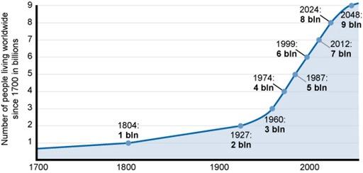 população Economia circular e o marketing digital
